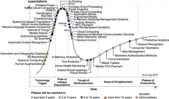 Цикл зрелости технологий на 2013 год по версии Gartner
