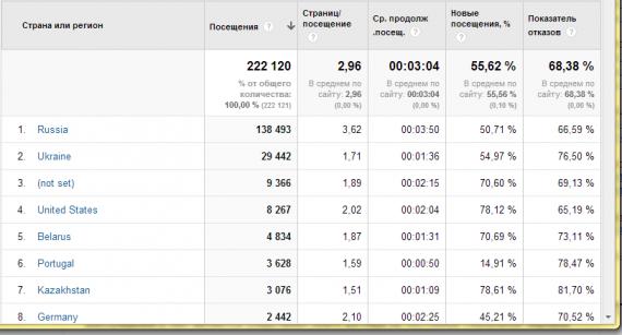 табличные данные, Google Analytics, статистика посещений