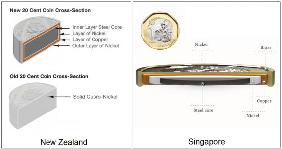 монета, состоящая из нескольких слоёв