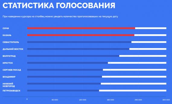 статистика голосования за города для новых банкнот 200 и 2000 рублей