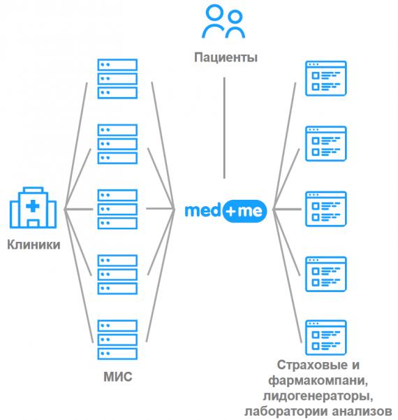 med.me — универсальный интерфейс для связи клиники с внешним миром