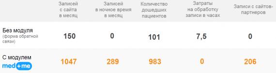 статистика по записям в клинику до и после med.me